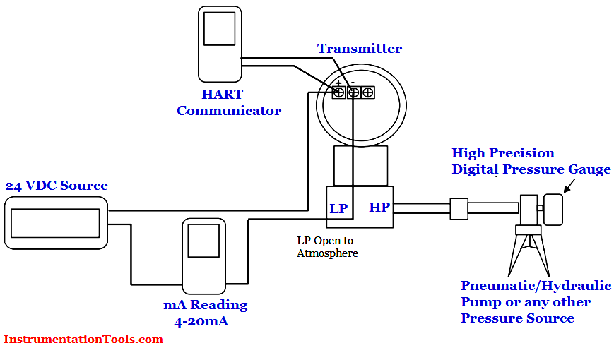 Differential Pressure Transmitter Calibration Setup