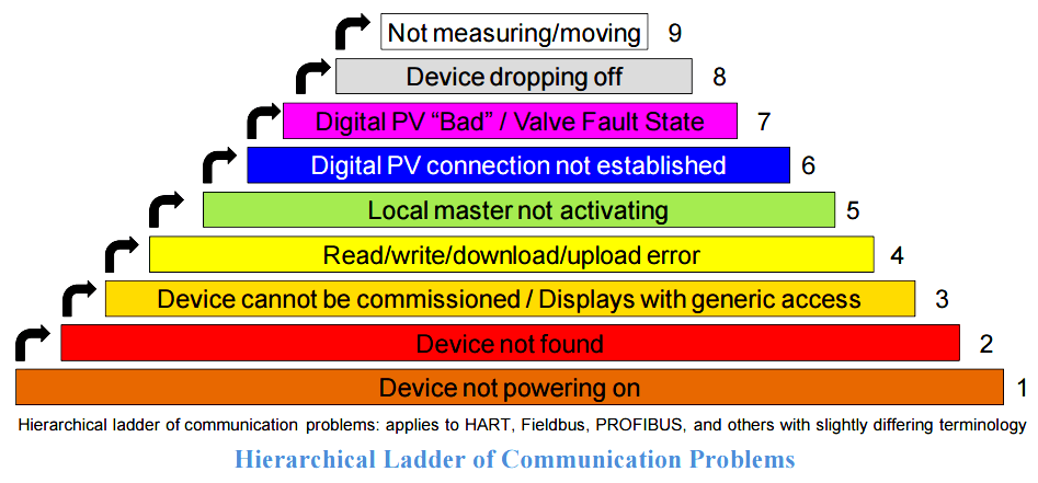 field-transmitter-communication-troubleshooting