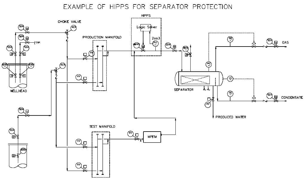 HIPPS Separator Protection