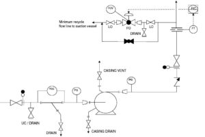 P&ID Guidelines for Pumps