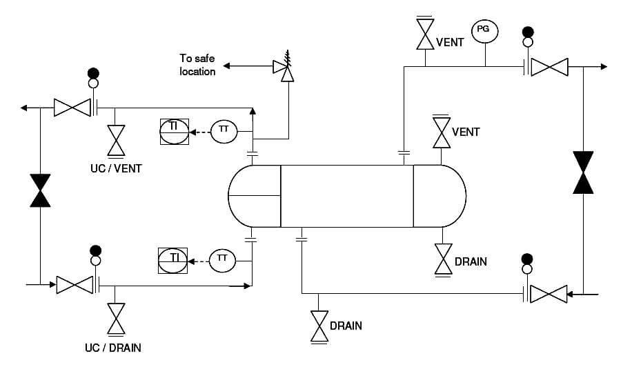 P&ID Guidelines for Pumps Heat Exchangers
