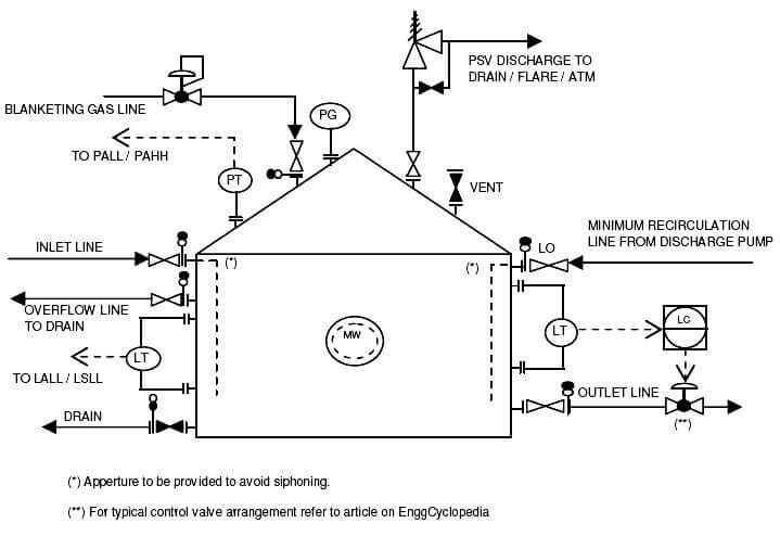 P Amp Id Guidelines For Storage Tanks Instrumentation Tools