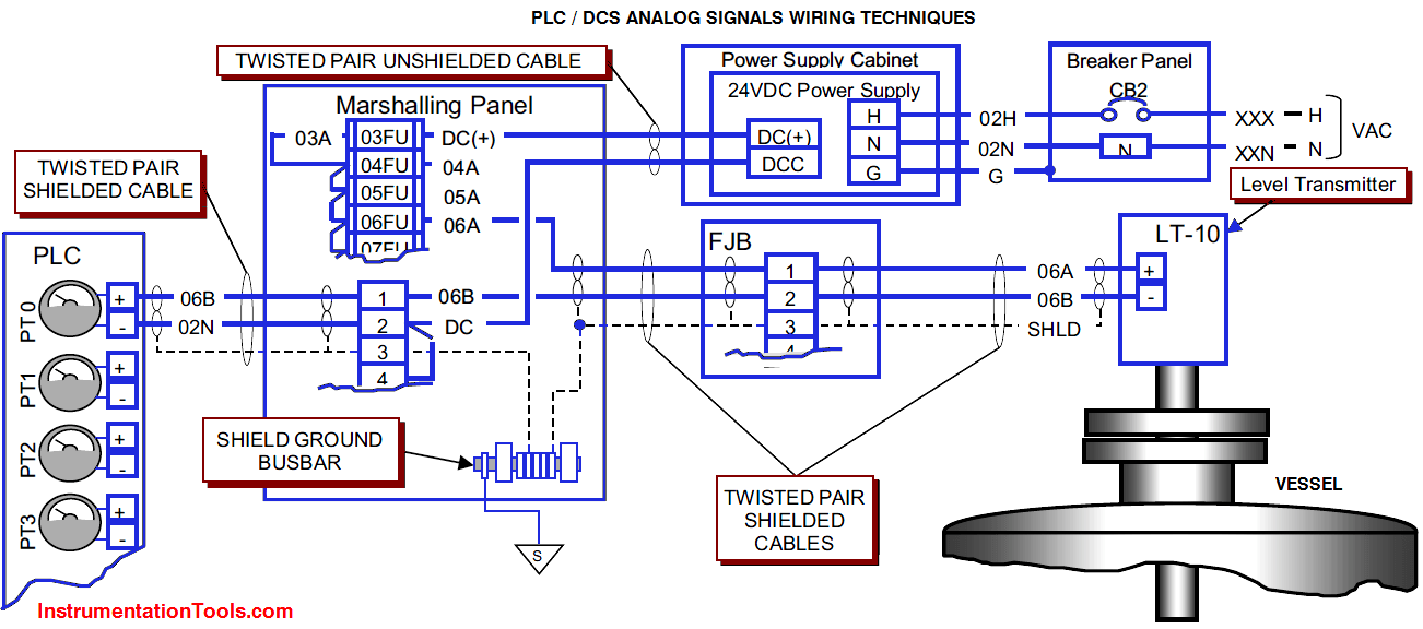plc-analog-signals-wiring-techniques
