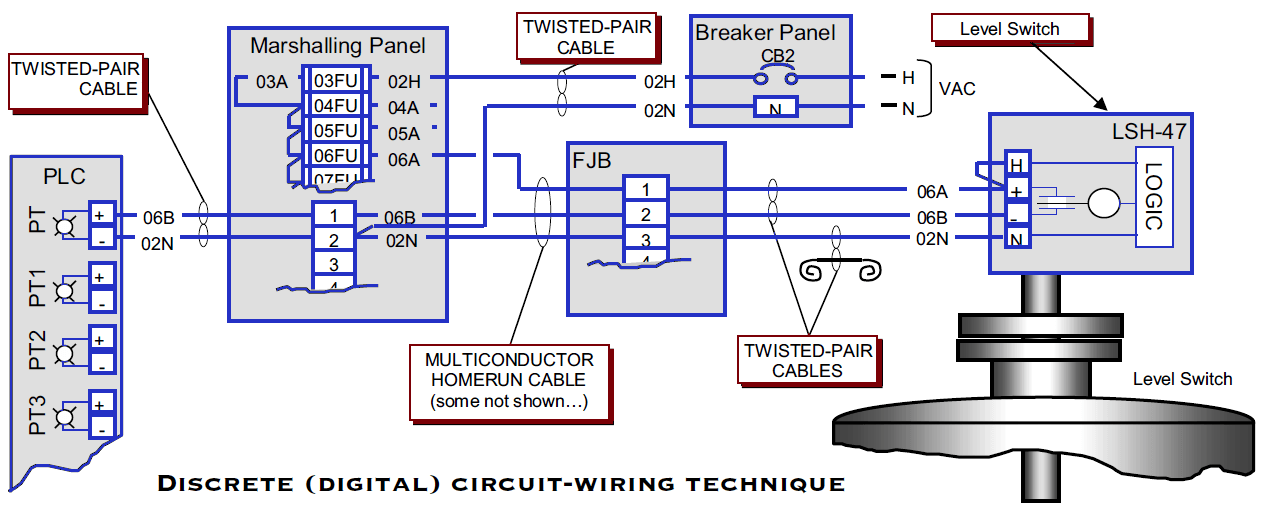 PLC Wiring Diagrams | PLC Digital Signals Wiring Techniques on
