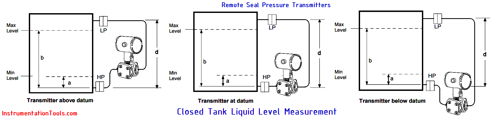 Remote Seal Pressure Transmitters