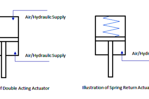single-acting-vs-double-acting-control-valve-actuators