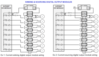 sinking-and-sourcing-digital-output-modules