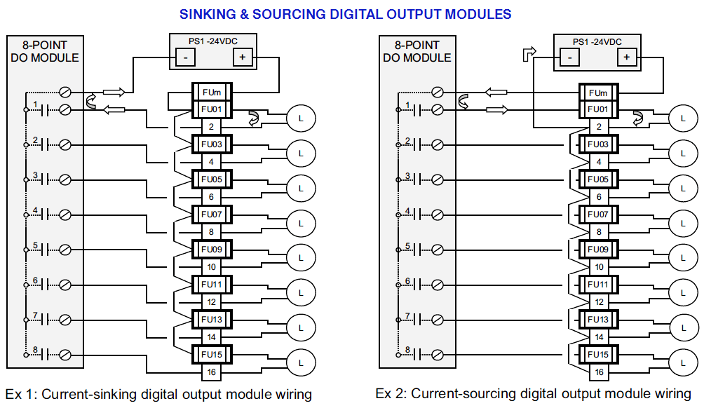 PLC digital output modules Wiring Diagram