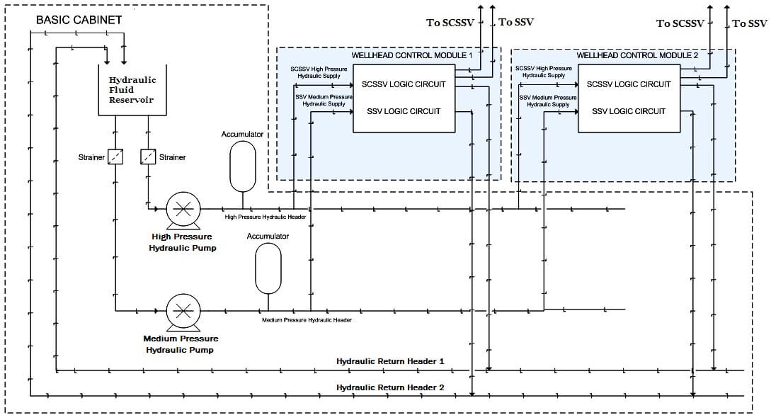 what-is-wellhead-control-panel