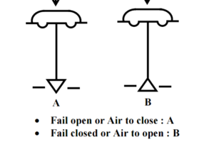 Air to Open and Air to Close Control Valves