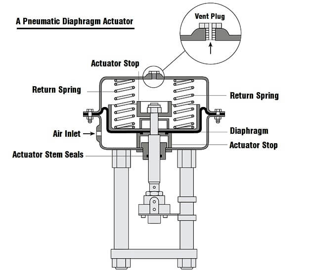 control-valve-diaphragm-actuators