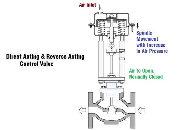 direct-acting-and-reverse-acting-control-valves