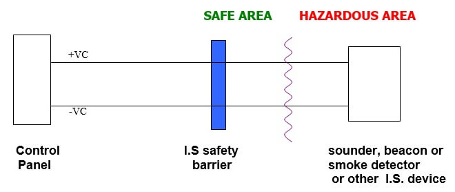 IS safety barrier