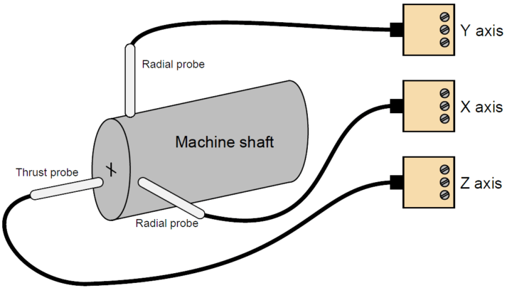measure shaft vibration