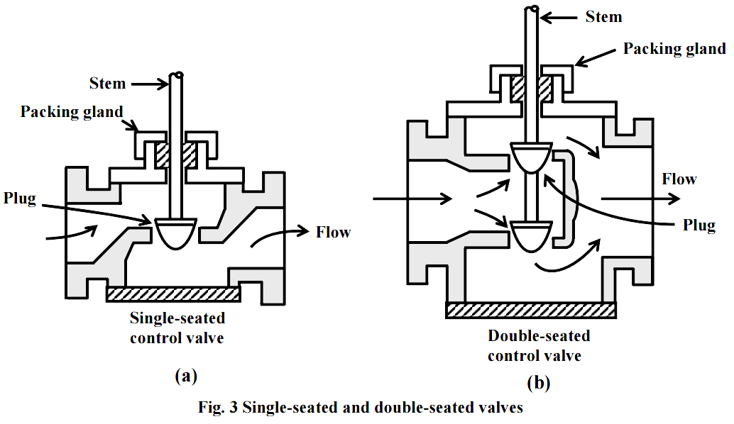 Single Seated and Double Seated Control Valves