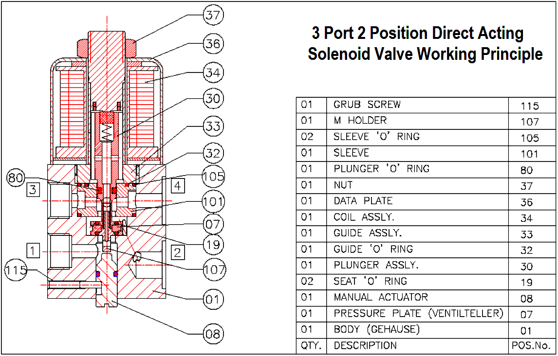Solenoid valve - device and principle of operation