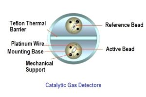 catalytic-gas-detectors-principle