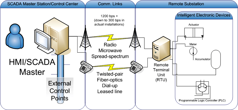 Distributed Network Protocol Communication