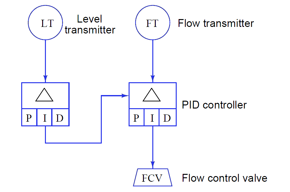 Instrumentation Functional Diagrams Principle