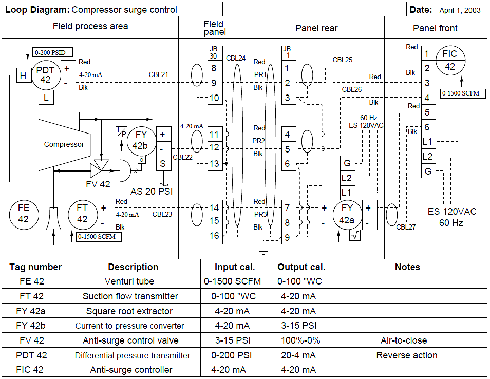 Loop Diagram Pdf - DATA Circuit Diagram •