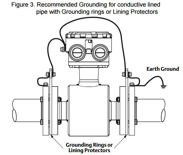 magnetic-flow-meters-earthing