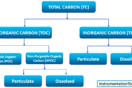 types-of-total-organic-carbon