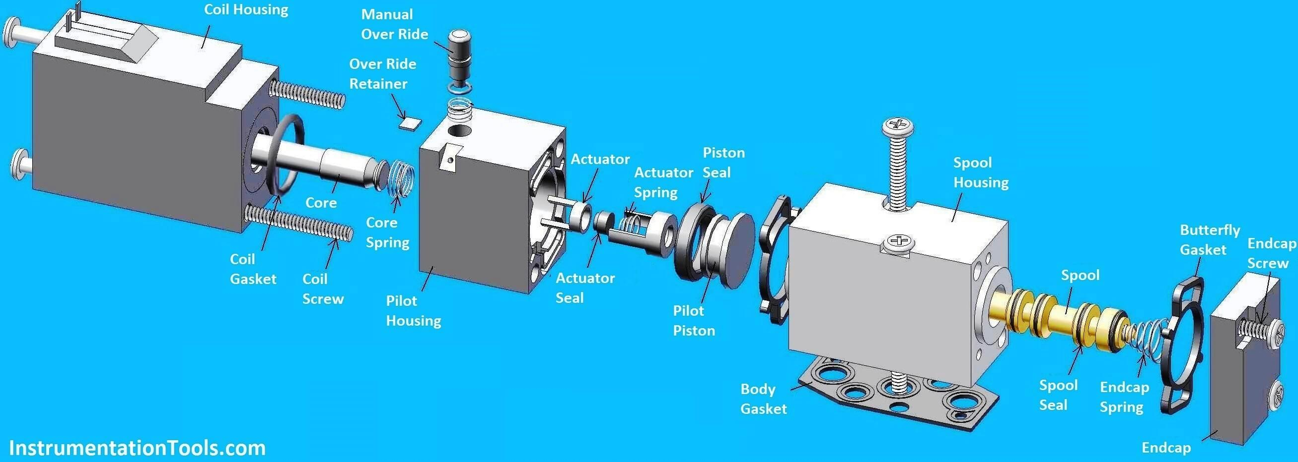 four-way-solenoid-valve-parts-and-principle