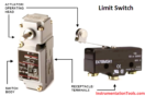 limit-switch-works
