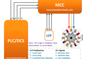 Motor Operation for Local Control Panel
