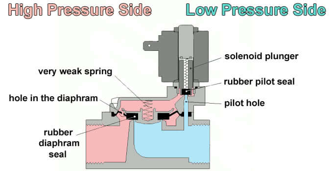 Pilot operated Solenoid Valve Principle