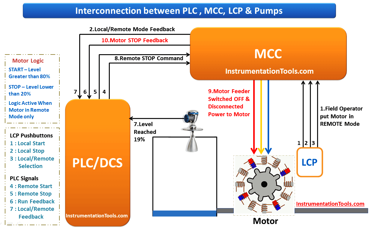 Pid Controller Wiring Diagrams | Best Wiring Liry on 220v to 110v wiring-diagram, three-phase ups wiring-diagram, 220v wiring 3 wires, three-phase motor connections wiring-diagram,