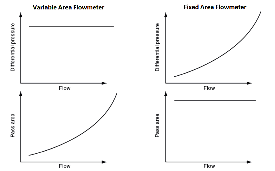 comparison of Fixed Area & Variable Area FlowMeters