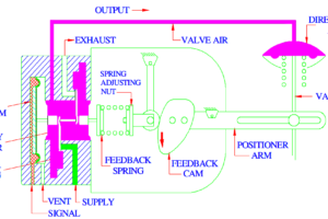 Direct Acting Control Valve Positioner