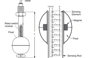 Magnetic Float Level Sensor Principle