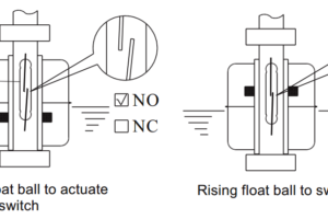 Magnetic Float Level Switch Principle
