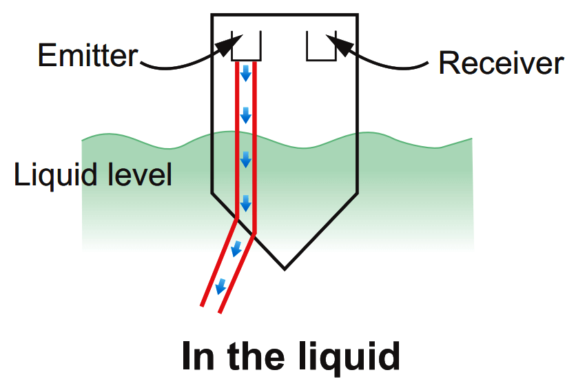 Optical Level Switch Principle