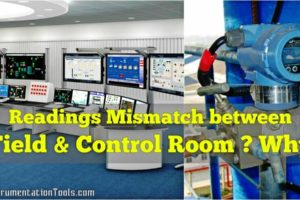 Readings Mismatch between Field & Control Room