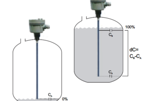 RF Admittance Level Transmitter Working Principle