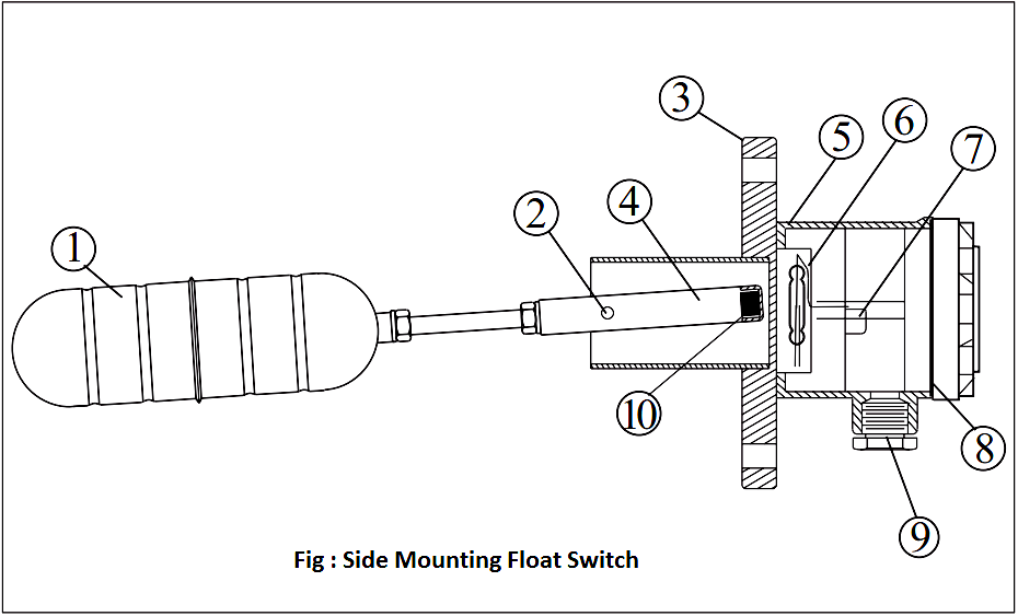 Side Mounting Float Switch Working Principle