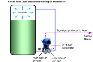 Closed Tank Level Measurement using DP Transmitter