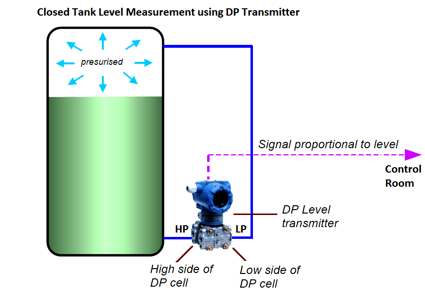 Info Graphics likewise Closed Tank Level Measurement Using Dp Transmitters in addition Nigeria Energy Situation furthermore National Electricity Market NEM additionally Assessment. on power distribution and transmission diagram