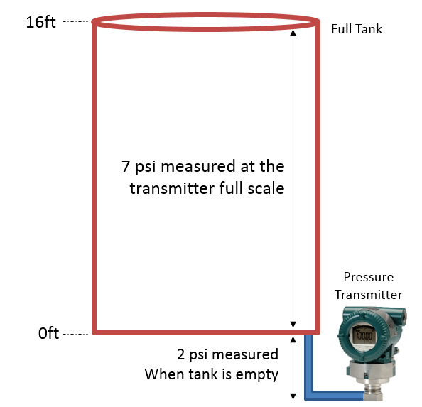 Fieldbus Level Transmitter Configuration