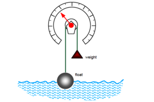 Float Level Measurement