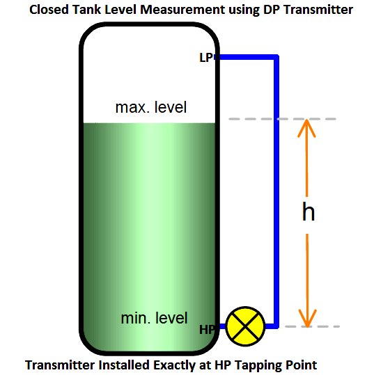 Level Measurement using DP Transmitters