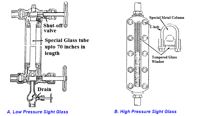 Sight Glass Level Measurement