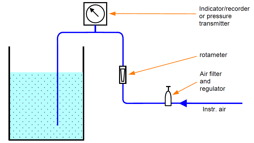 Air Purge Level Measurement Principle