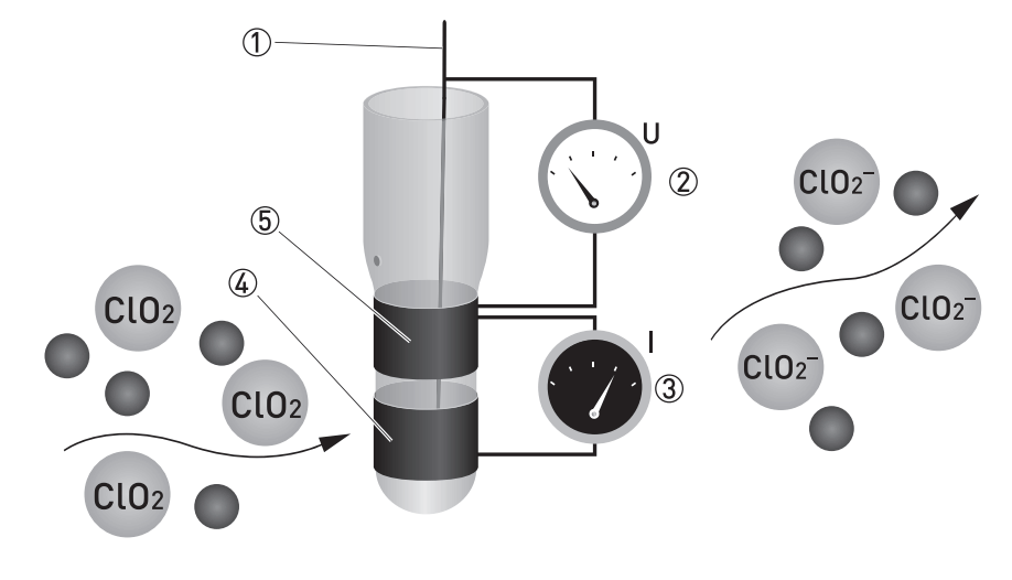 Chlorine dioxide measurement principle