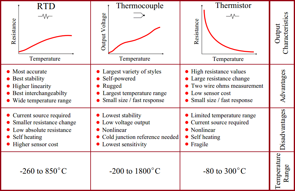 Comparison of Thermocouples, RTD & Thermistor