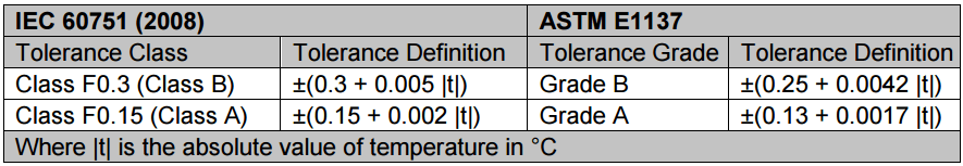 difference between the IEC 60751 specification and the ASTM E1137
