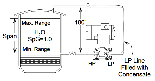dp level transmitter elevation and suppression corrections